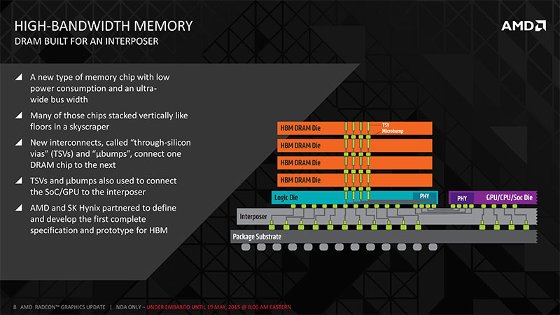 Both GPU and HBM DRAM dies are located in close proximity on the same silicon-based interposer. (Image Source: AnandTech)