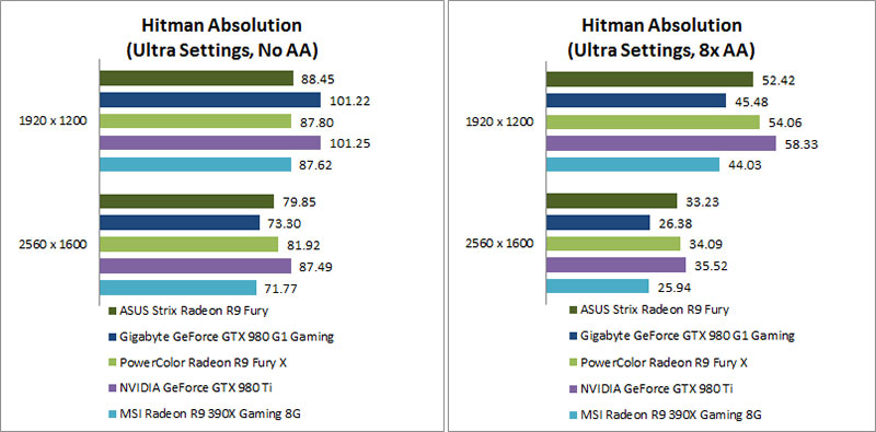 Performance Results : AMD Radeon R9 Fury reviewed: A tamer