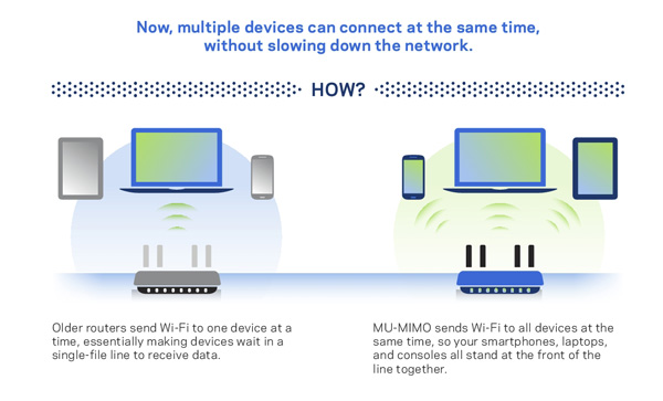 MU-MIMO means every device is getting its own stream of data, without waiting in line. Image source: Linksys.