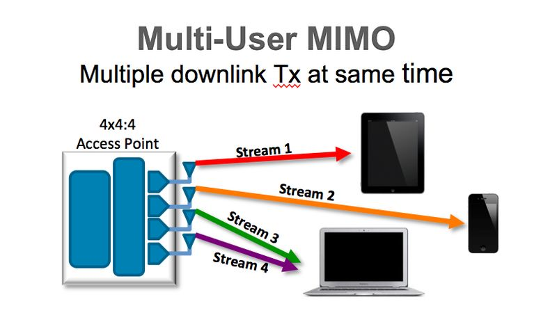 MU-MIMO improves the performance of the network by streaming to multiple devices simultaneously. Each 5GHz band can serve up to three devices simultaneously. (Image source: Ruckus)