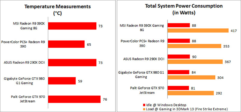 Performance Results : AMD Radeon R9 390X and 390 reviewed: Hawaii