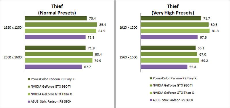 Test Setup and Performance Results : AMD Radeon R9 Fury X