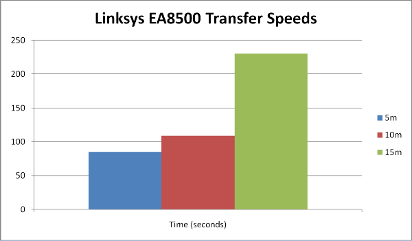 The drop in speed at the 15m point is very steep, but at closer ranges the transfer is faster than expected.