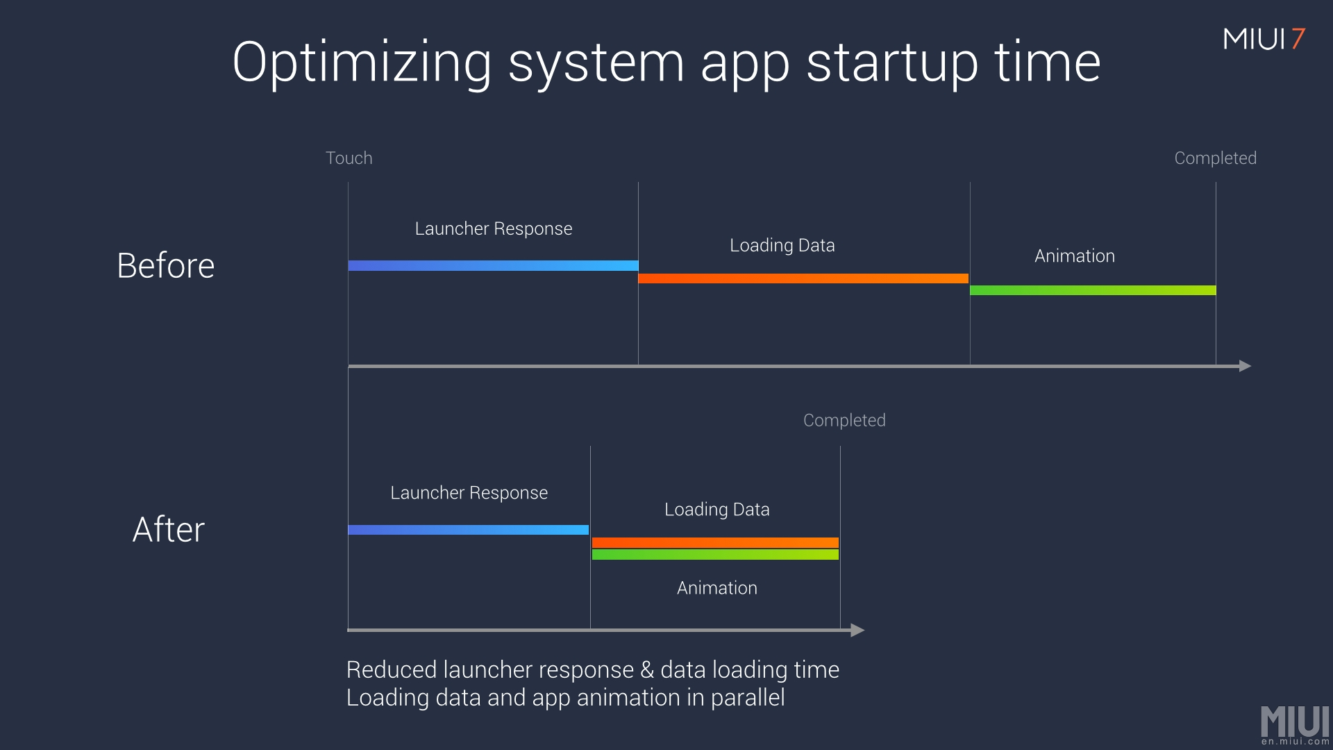 "Xiaomi explaining how their ""30% faster system response"" for MIUI 7 came about."
