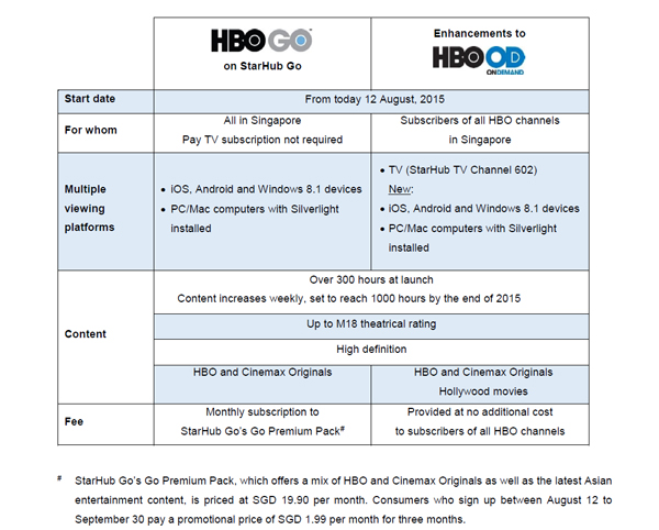 A clearer look at the HBO GO access on StarHub Go.
