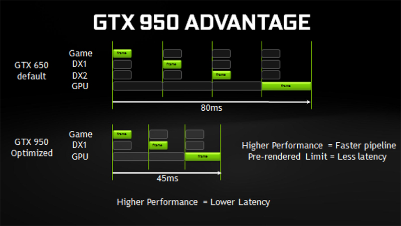 The GeForce GTX 950's graphics pipeline has been optimized to prevent the CPU from processing more frames than it needs to, thus allowing the GPU to display the image more quickly. (Image Source: NVIDIA)