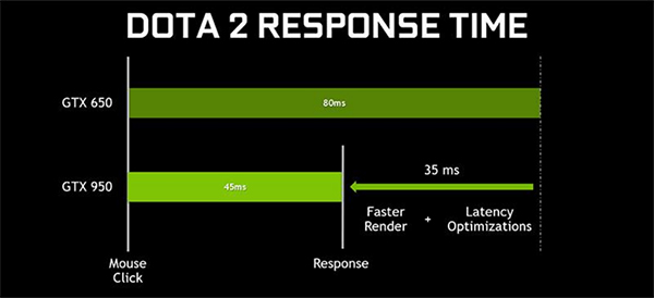 NVIDIA says it has managed to cut response time in games like Dota 2 by nearly half. (Image Source: NVIDIA)