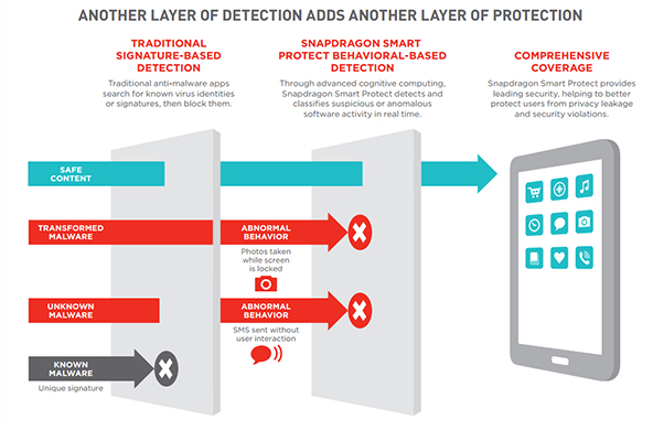 Smart Protect is capable of detecting zero-day and transformed malware. (Image Source: Qualcomm)