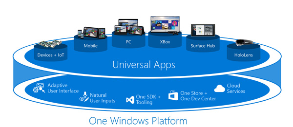 One platform to rule them all. We're really interested in seeing if Microsoft can pull it off successfully.