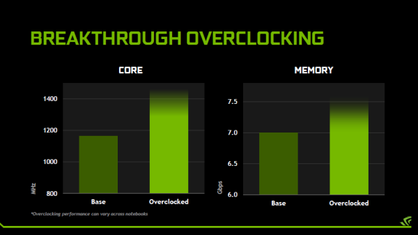 This is how far you'll be able to push the GPU in future notebooks. <br> Image source: NVIDIA