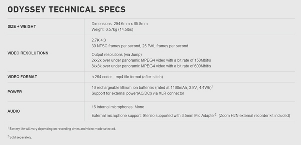 Specifications of the GoPro Odyssey.