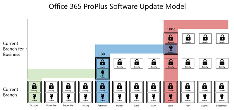 The Current Branch (CB) and Current Branch for Business (CBB) update model in Office 365 ProPlus. Office 365 Personal and Home users can start installing Office 2016 apps on September 22.