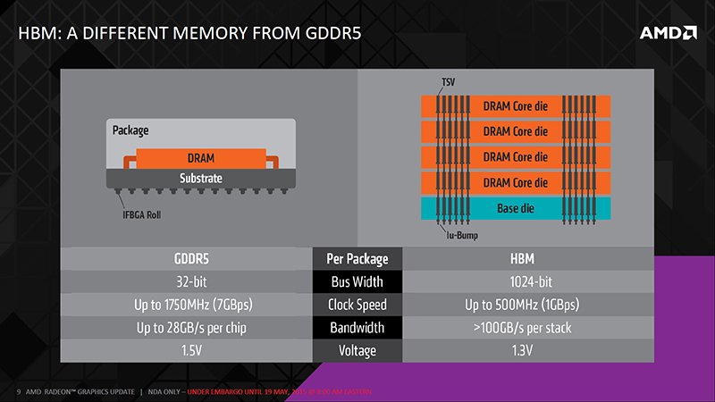 A quick look at the key differences between HBM and GDDR5. (Image Source: AMD)