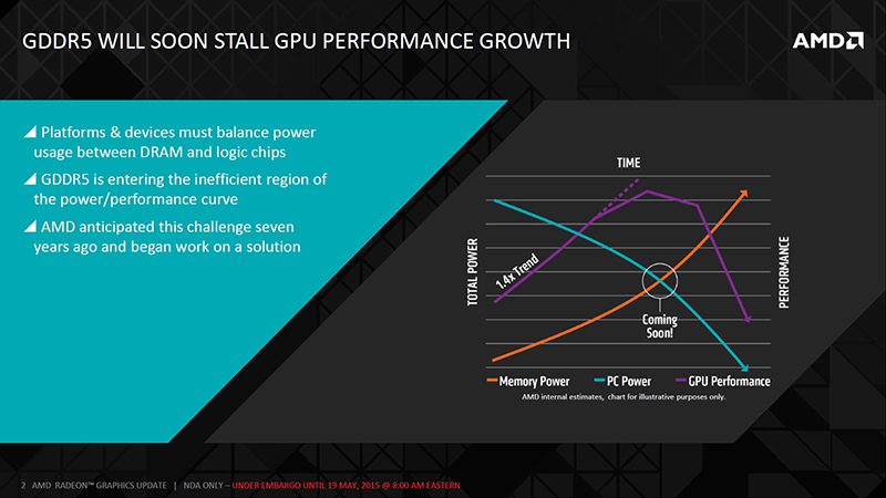 It is quickly becoming unsustainable for GDDR5 memory to keep up with growing bandwidth demands. (Image Source: AMD)