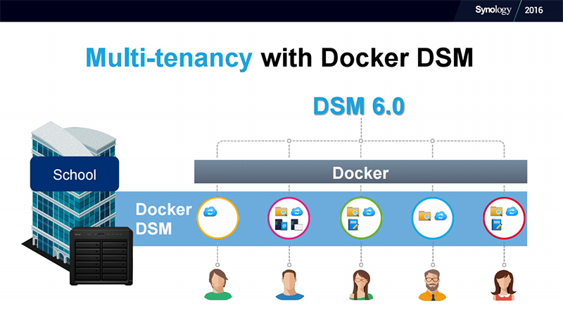 Docker DSM supports multiple users in places like schools and SMEs. (Image Source: Synology)