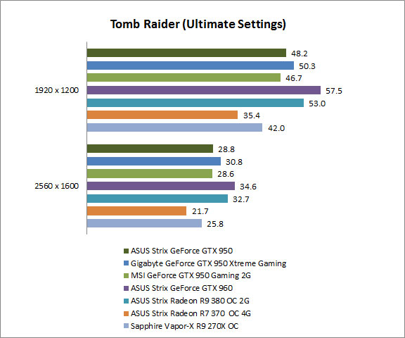 Test Setup and Results : NVIDIA GeForce GTX 950 shootout