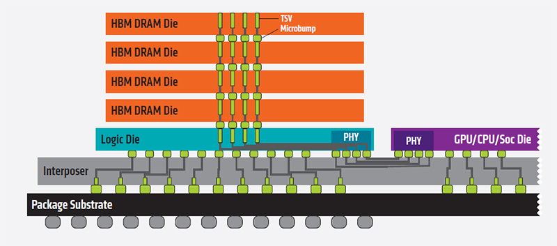 Four DRAM dies are stacked on top of one another in close proximity to the GPU die. (Image Source: AMD)