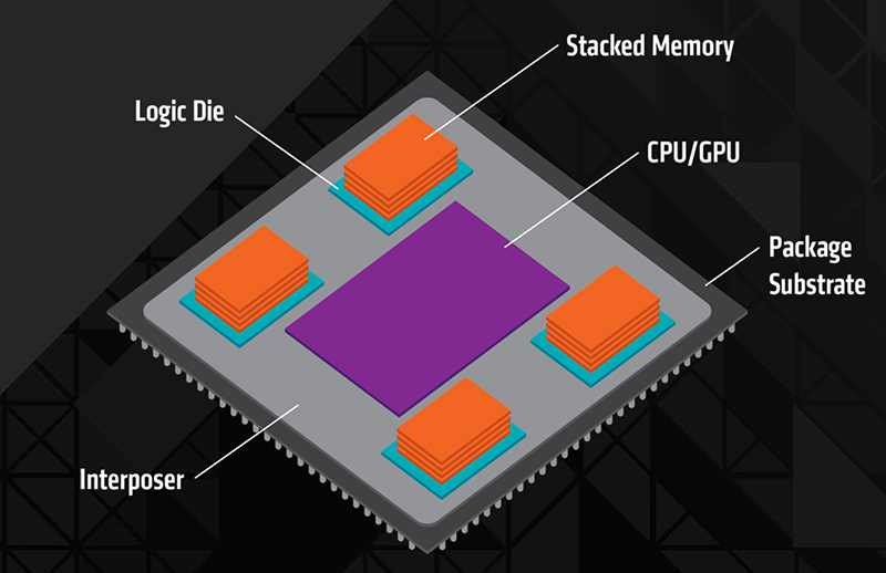 Four DRAM stacks are arranged around the GPU die. (Image Source: AMD)