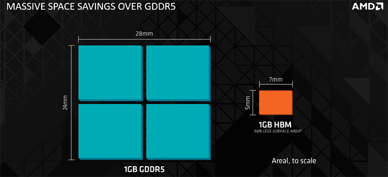 The stacked structure of HBM enables significant space savings over traditional GDDR5 memory. (Image Source: AMD)