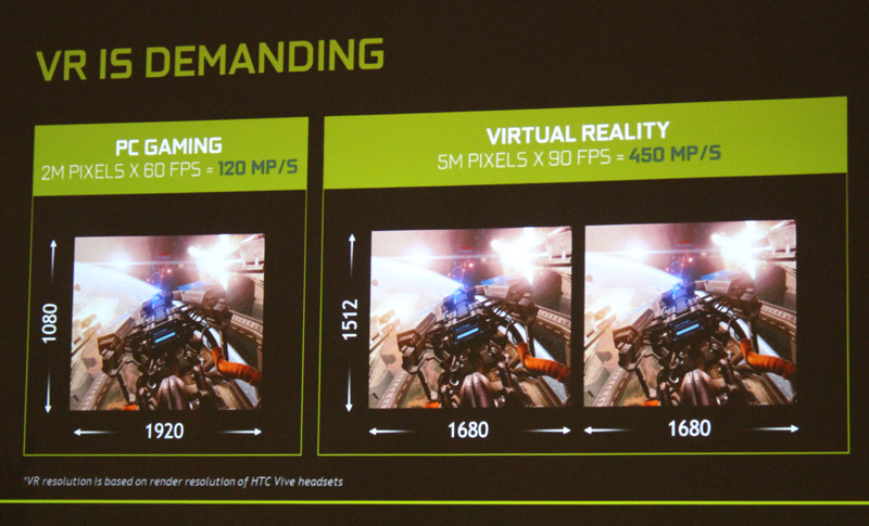 VR is nearly 4 times as demanding as normal gaming, which means capable hardware is needed for the best performance possible.