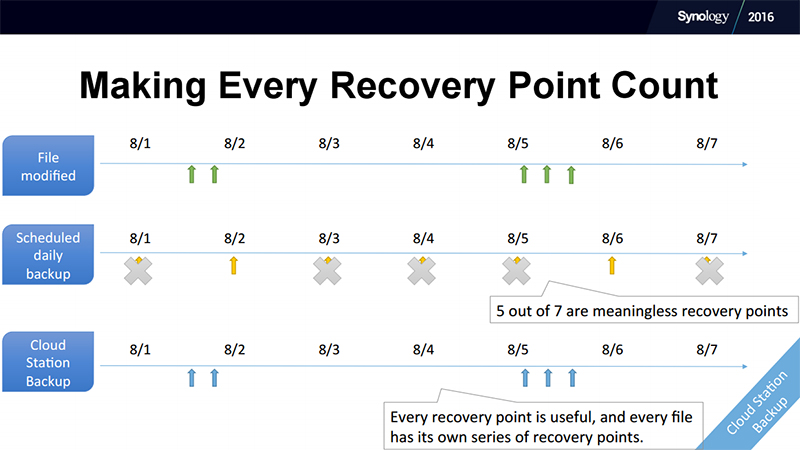 Recovery points are created in real-time and in response to file modifications. (Image Source: Synology)
