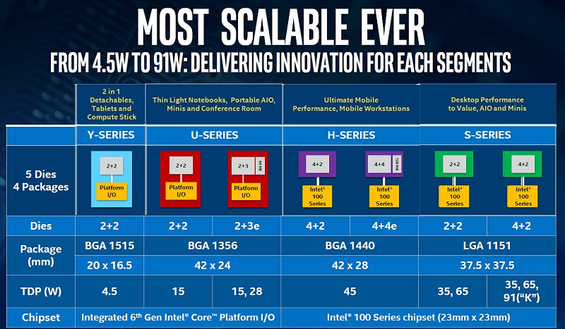 There's a Skylake for everyone among the 4 different processor series.