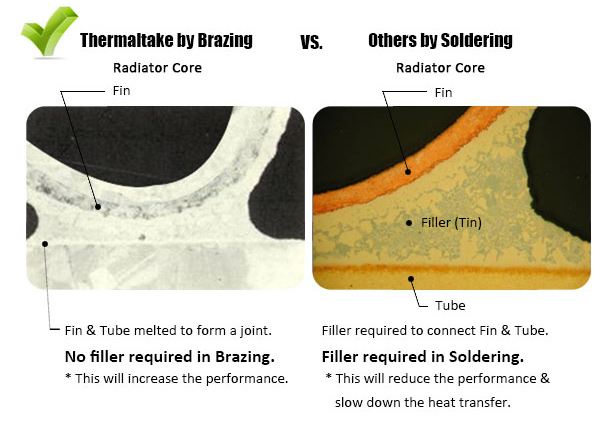 Brazing eliminates the need for a tin filler to connect the fins and tubes. (Image Source: Thermaltake)