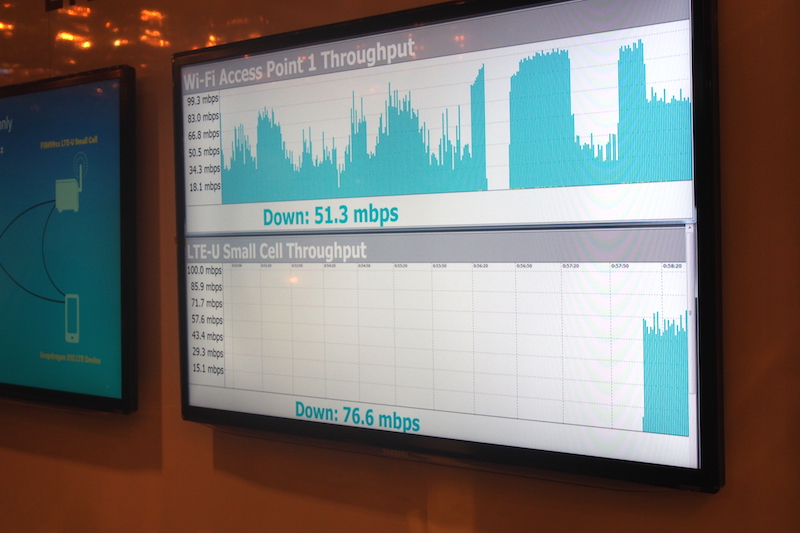 Demonstration of using the unlicensed LTE band to allow original Wi-Fi connection to remain strong.