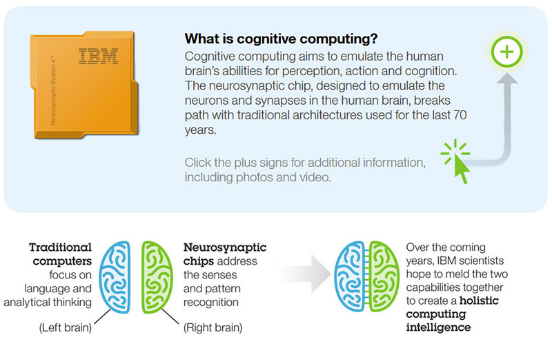 Cognitive computing is a field of science that aims to teach machines how to work like a living brain. (Image Source: IBM Research)
