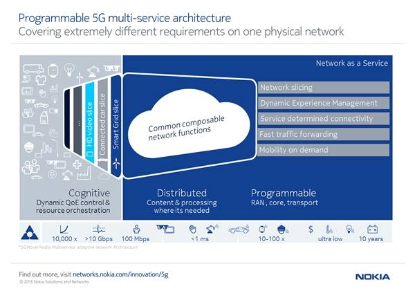 Nokia networks is hard at work building its envisioned 5g for Architecture 5g