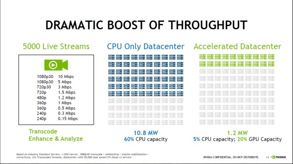 It's been a long standing fact that GPU accelerator are far superior to CPU agnostic datacenters.