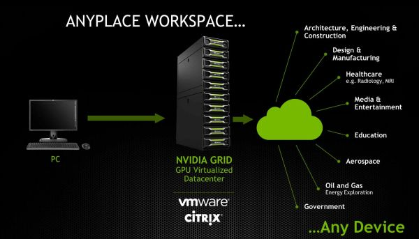 Just as before, VMWare and Citrix clients will still be able to use the same functions on GRID 2.0 as they did with the original GRID. Click on the picture to learn more about VMWare and GRID.