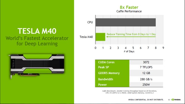 The Tesla M40, made for Deep Learning, machine learning, and HPC, and the Tesla M4, created for workload acceleration (below).