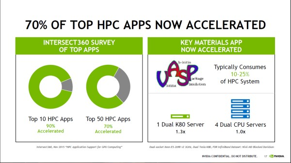 70 percent of the world's top HPC (High Performance Computing) apps are driven by Accelerated GPU power.