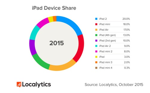 The Apple iPad 2, which was introduced in 2011, is still the most commonly used iPad model. <br> Image source: Localytics