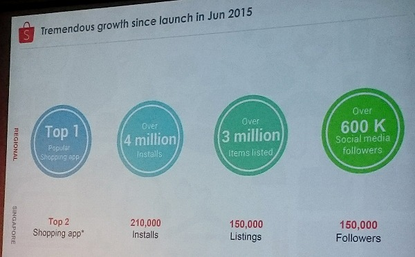 Some stats and the state of interest of Shopee since its soft launch.