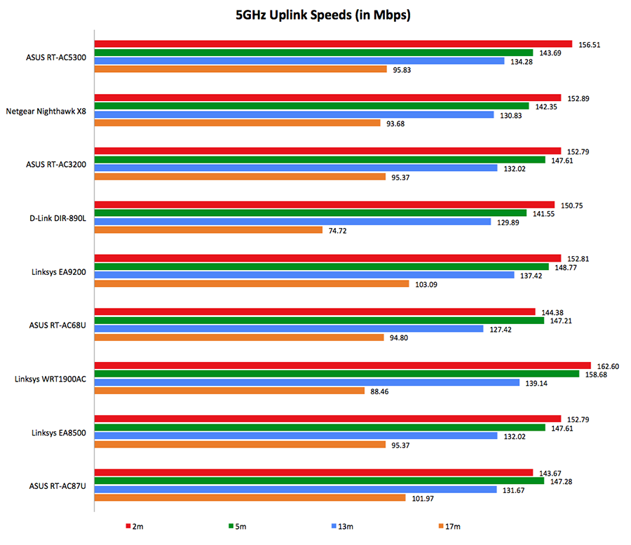 Performance & conclusion : Monster AC5300 wireless routers