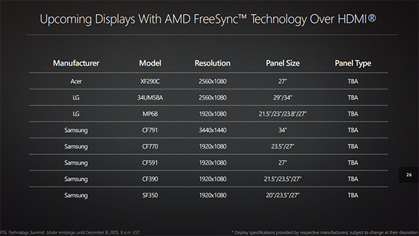 how to know if freesync is working