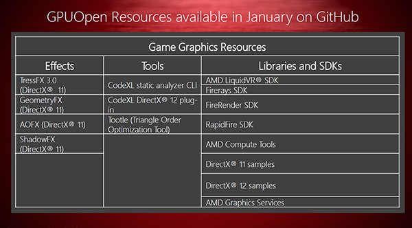 The initially available resources on GPUOpen