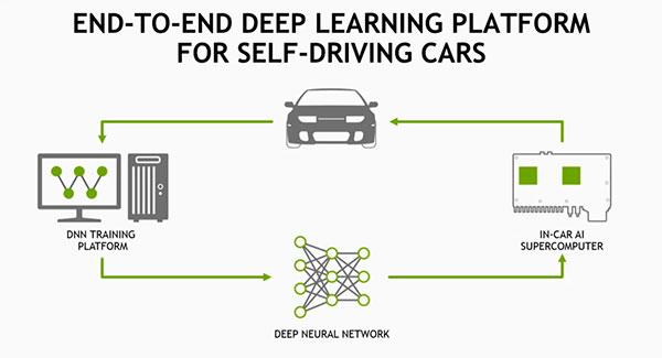 NVIDIA self-driving cars