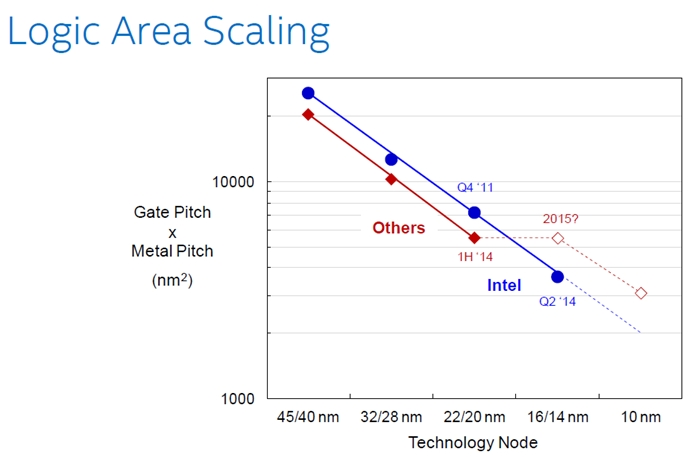 Intel claims its 14nm technology as true-to-form, due to the higher density due to its strict chip design rules and 2nd gen 3D Tri-gate transistors.  (Image source: Intel)