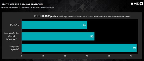 The performance of the A10-7860K is sufficient for casual gaming.