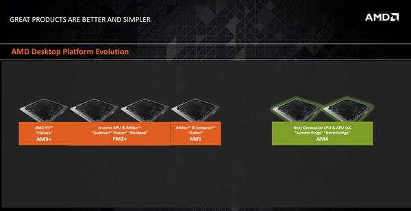 AMD Zen AM4 socket