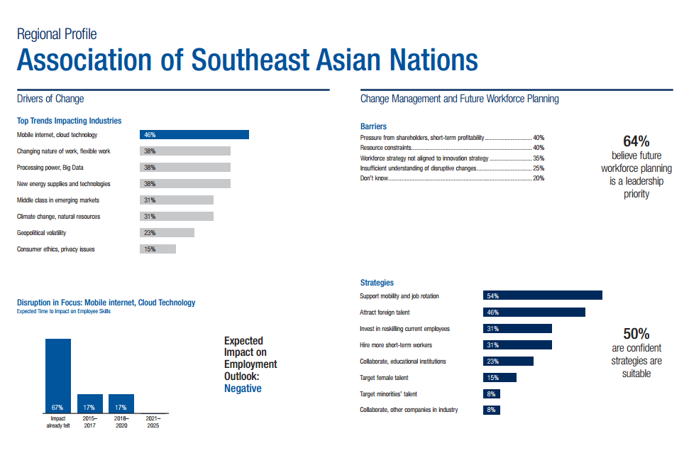 The ASEAN profiling and results of the survey. Source: WEF.