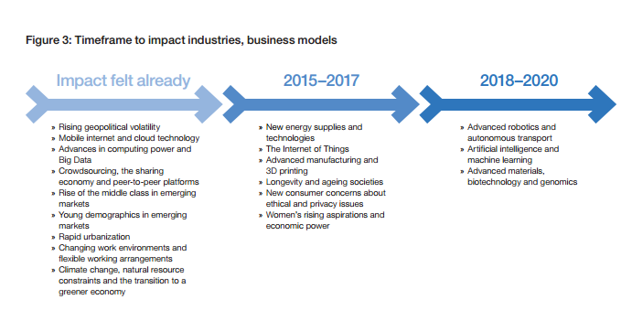 The timeframe for the job loss to impact our economy. Source: WEF.