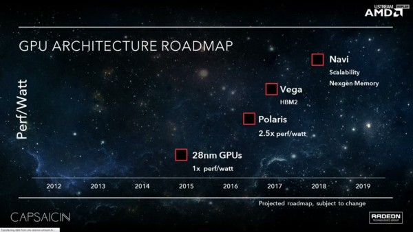 Sadly, AMD didn't have a physical fabrication of their new Polaris 10 GPU, however, they did show the crowd a roadmap of their GPU architecture, along with a short presentation of the card running the new Hitman title (see below).