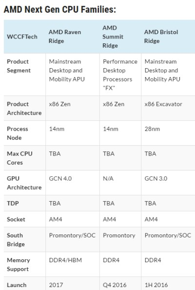 AMD's Zen-based APU named Raven Ridge