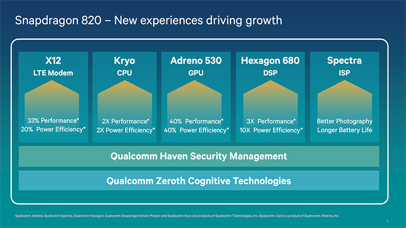 Snapdragon 820 components