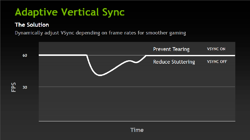 Adaptive V-Sync simply turns V-Sync on and off depending on performance. (Image Source: HardOCP)