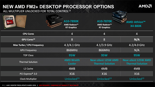 Here's a quick look at the specifications of the new chips compared to the A10-7870K. (Image Source: AMD)